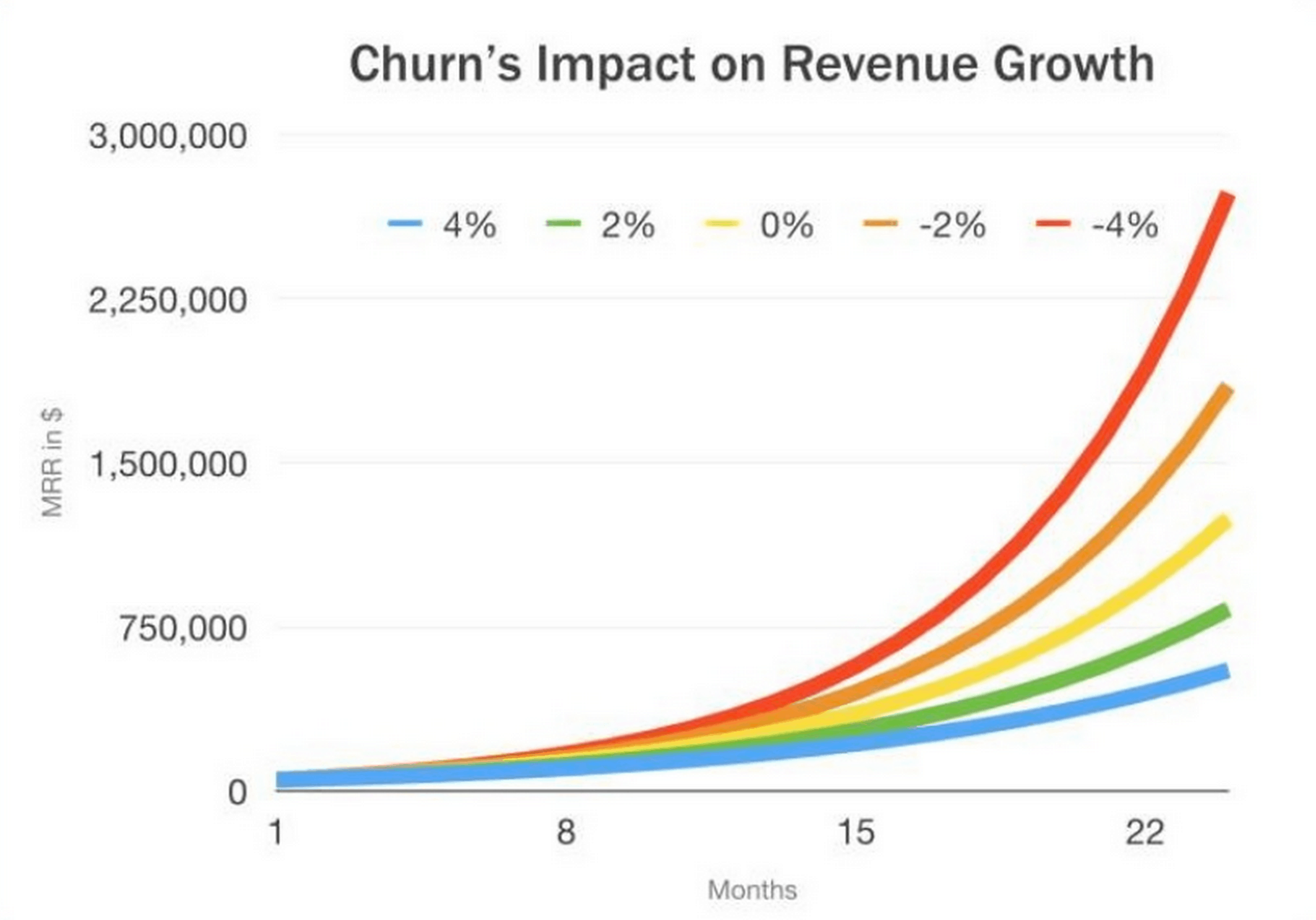 churns impact on revenue growth