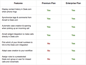 Aircall pricing plans for Desk.com CTI integration