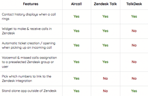 Features-Aircall-Zendesk-integration