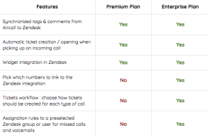 More features Aircall Zendesk integration
