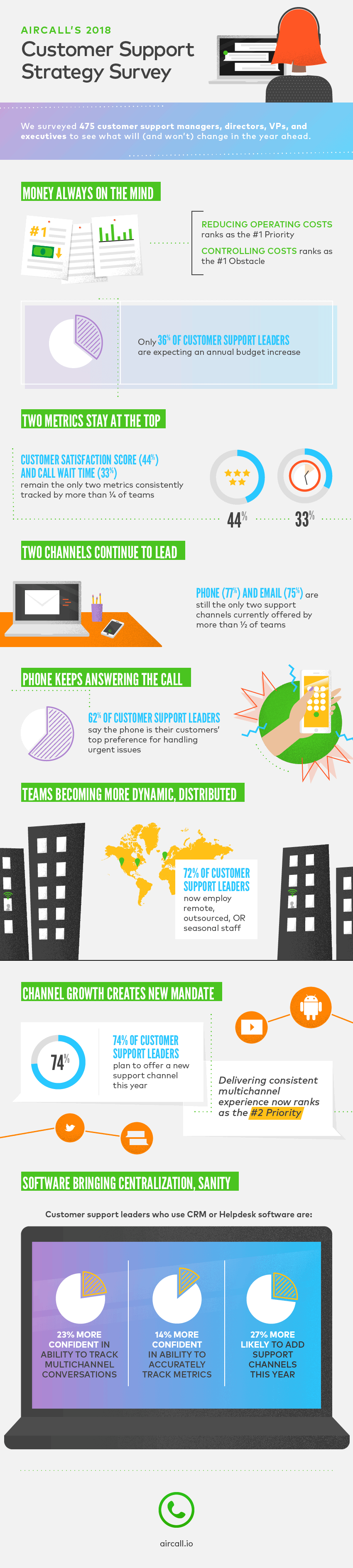 Aircall Infographic 2018 Customer Support Strategy Survey