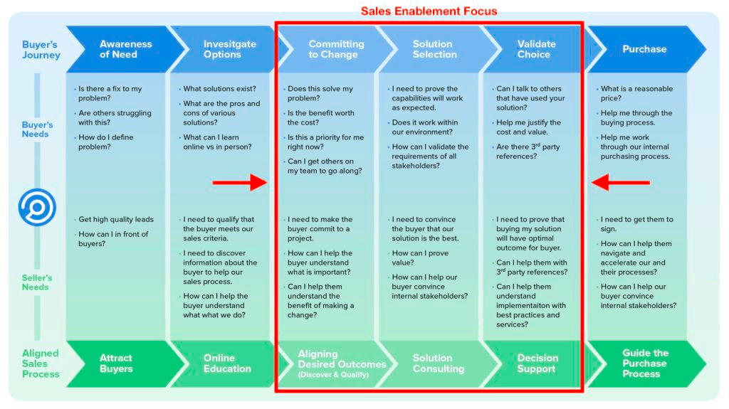 sales enablement content