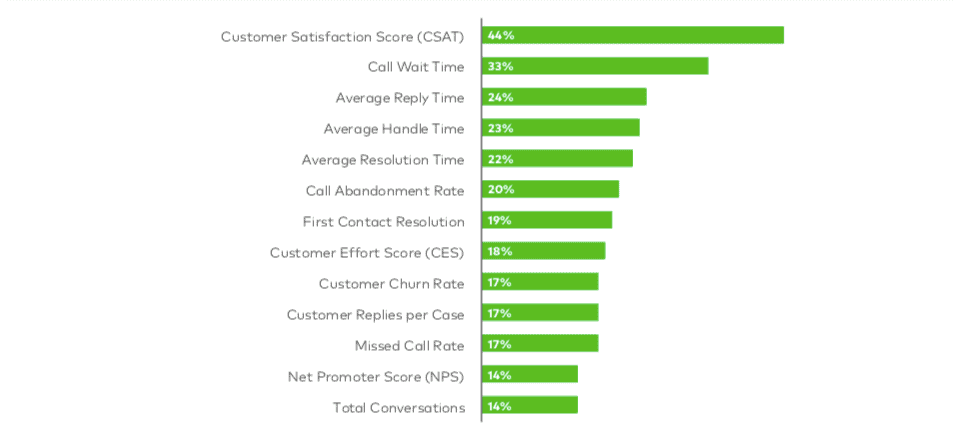 Customer Support Survey Metrics Company Tracks