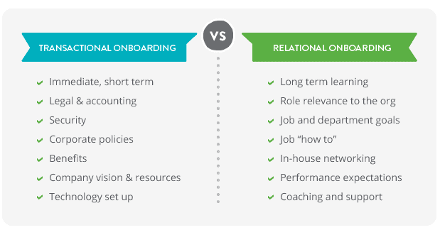 graph of onboarding