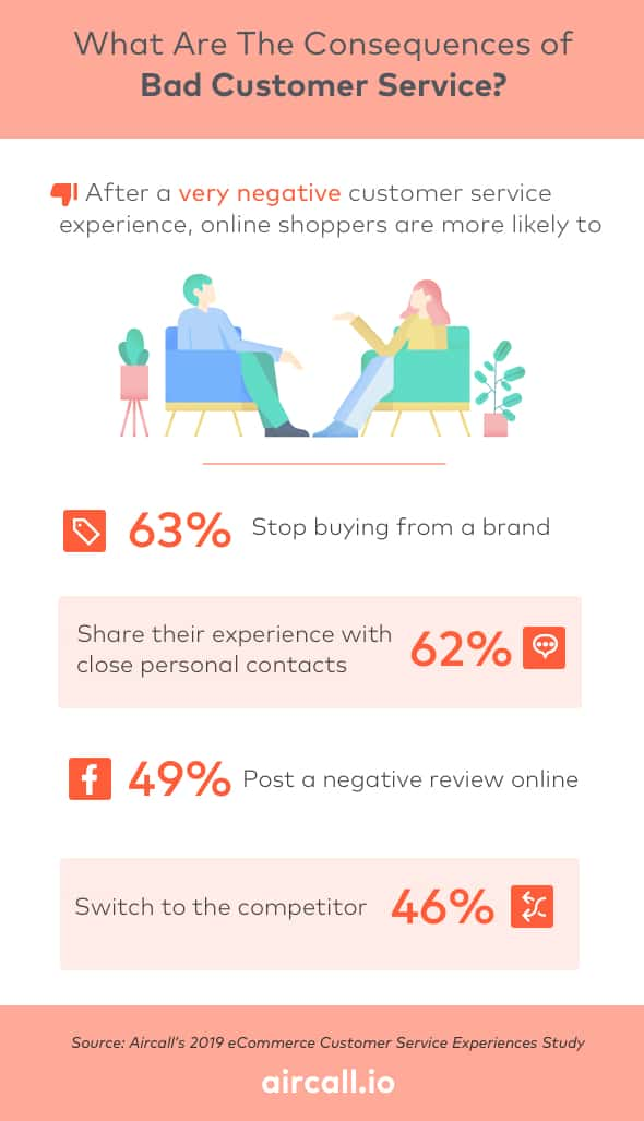 Bad Customer Service Business Impact - Aircall Infographic