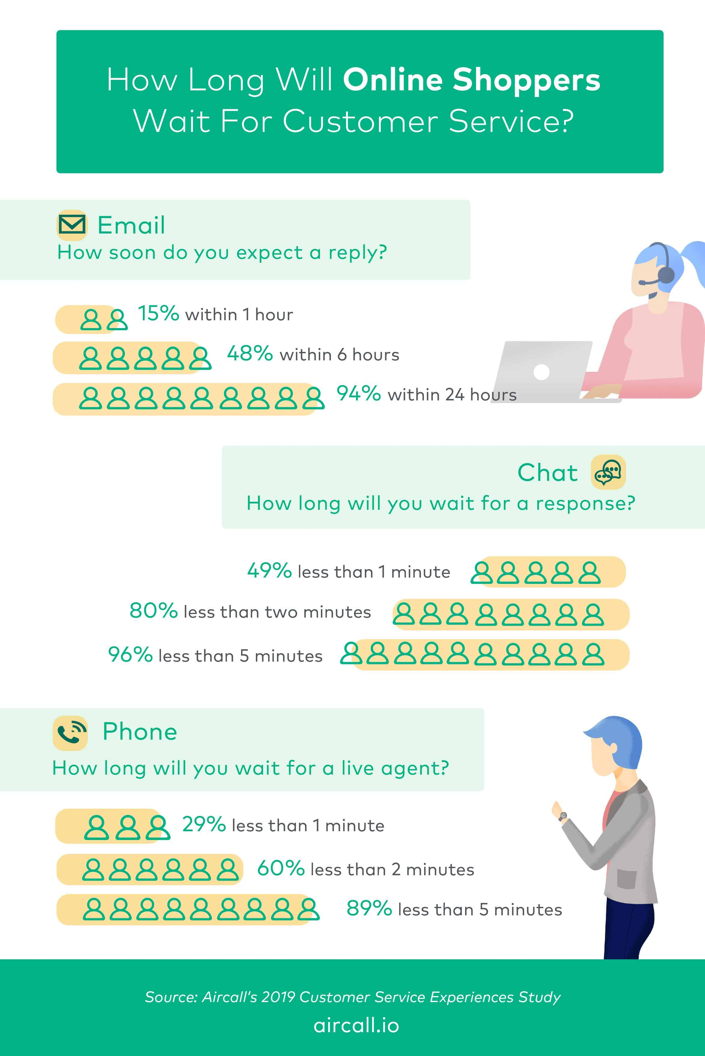 Customer Service Wait Time Expectations - Aircall Infographic