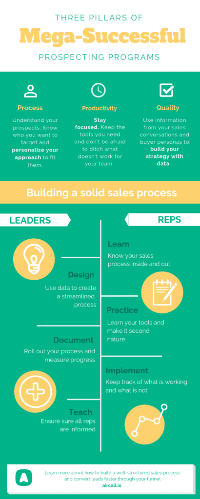 Infographic sales prospecting