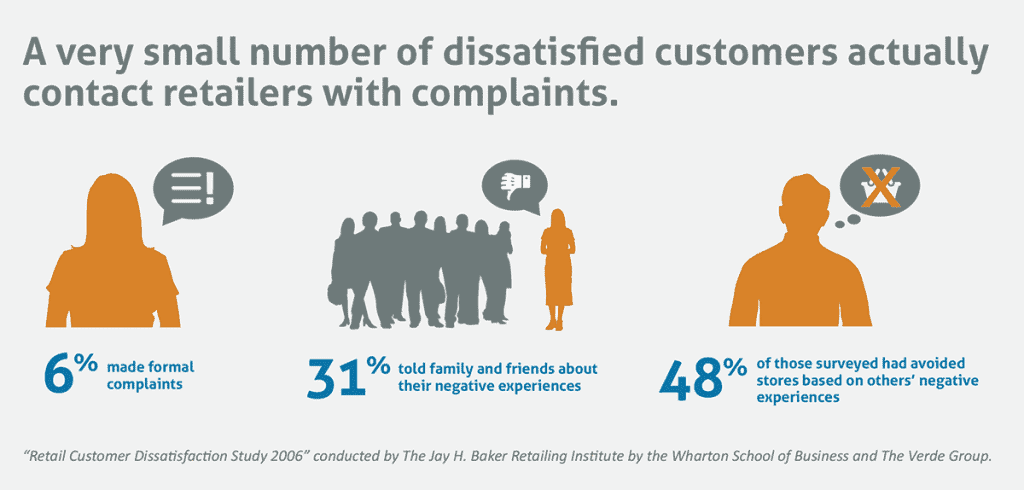 how to turn angry customers into happy promoters of your brand