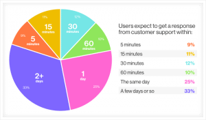 expected response times social media