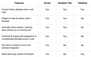Features Aircall - Zendesk integration