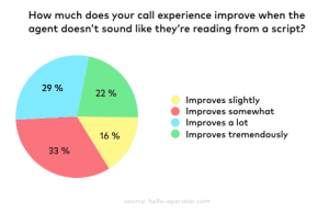outbound calls strategy