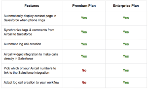 Aircall-Salesforce-integration-features-pricing